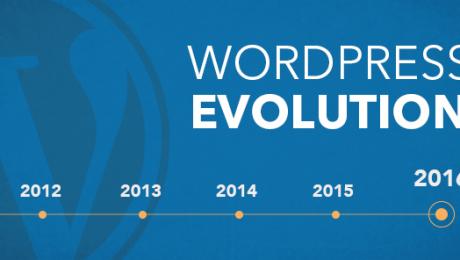 Sekilas Tentang Evolusi dan Masa Depan WordPress