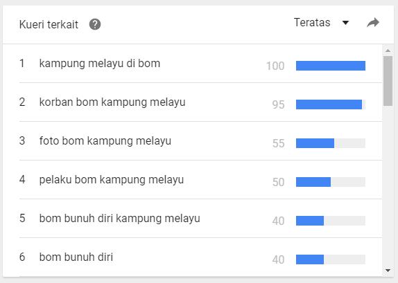 Google Trends : Kueri Terkait Bom Kampung Melayu