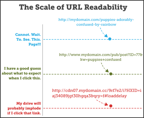 Skala URL Readability