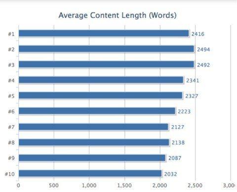 Statistik Artikel Berdasarkan Jumlah Kata